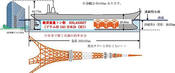 VLCCの大きさ | タンカー豆知識 | 出光興産