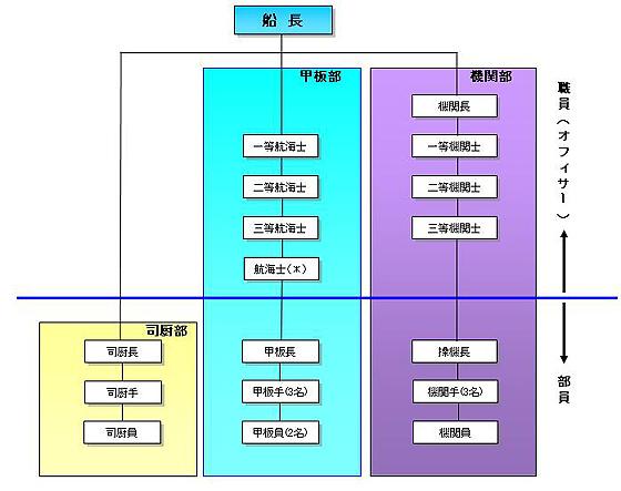 出光タンカーの乗組員の組織図 | タンカーを支える人たち | 出光興産
